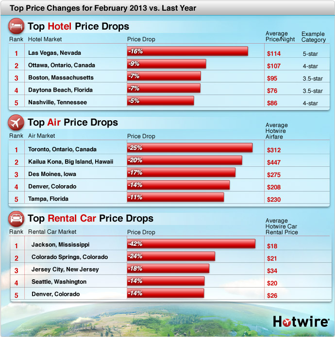Top Hotel Price Decreases for February 2013 vs Last Year
