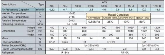Bảng thông số kỹ thuật máy sấy khí Orion