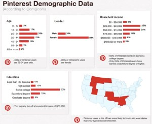 pinterest demographic data