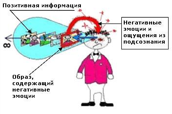 НЕГАТИВНОЕ ВОЗДЕЙСТВИЕ ИЗ ПОДСОЗНАНИЯ - 1