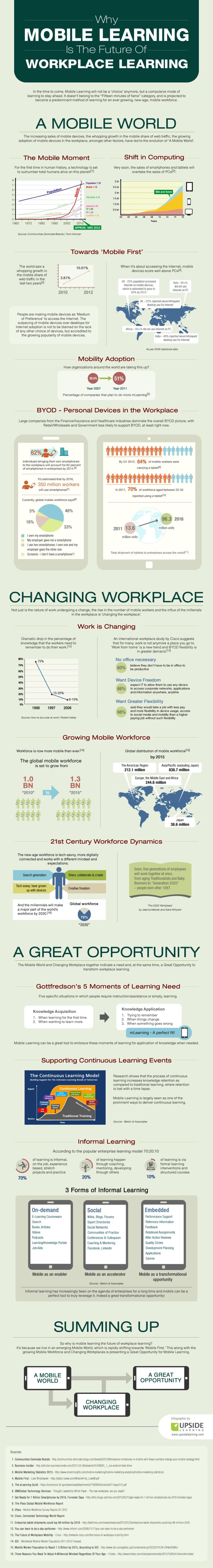 infografía m-learning