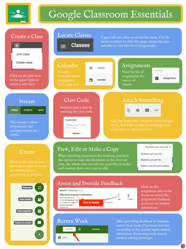 Google Classroom Essential Infographic - Alice Keeler - Google Classroom Infographic
