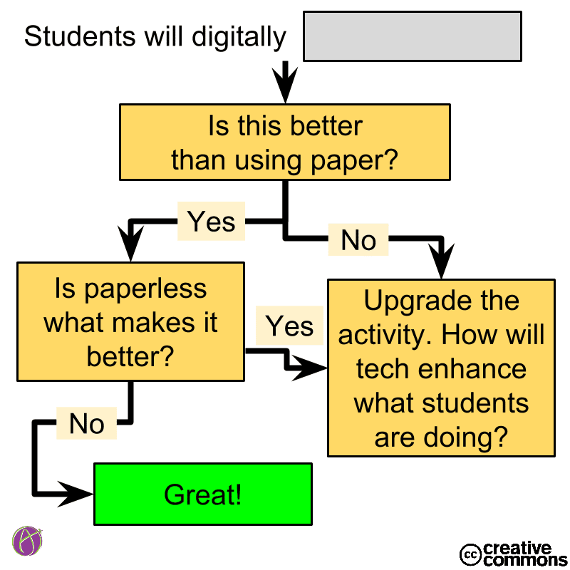 Using Digital Flowchart