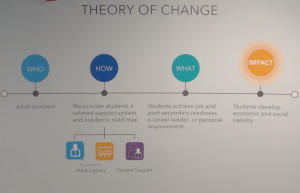 Literacy Action's Theory of Change on display in their Atlanta Office. Photo: Alicia Buster