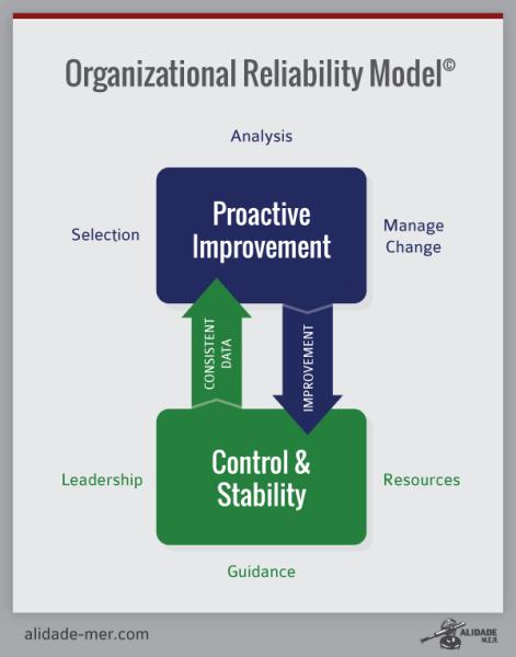 Organizational Reliability Model