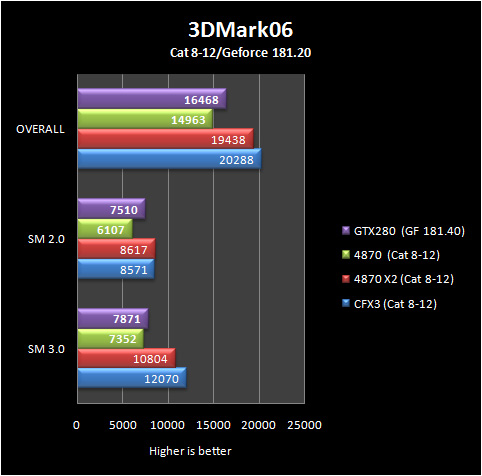 3d06 basic 8 12 Part IV: Big GPU Shootout   Bringing it all Together   the Summary