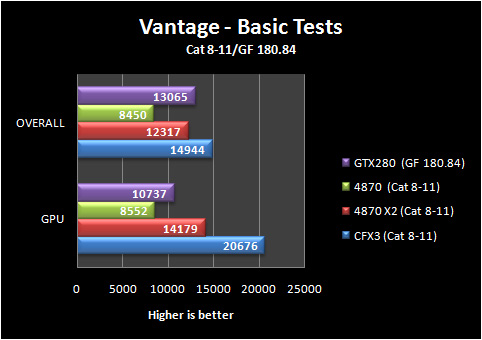 3dvantage basic 8 11 Part IV: Big GPU Shootout   Bringing it all Together   the Summary