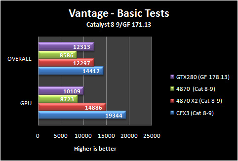 3dvantage basic 8 9 Part IV: Big GPU Shootout   Bringing it all Together   the Summary