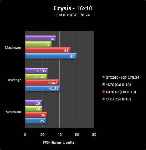crysis 16 8 10 Part IV: Big GPU Shootout   Bringing it all Together   the Summary