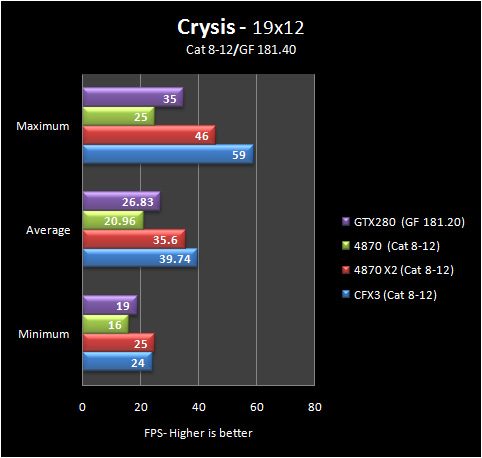 crysis 19 8 12 Part IV: Big GPU Shootout   Bringing it all Together   the Summary