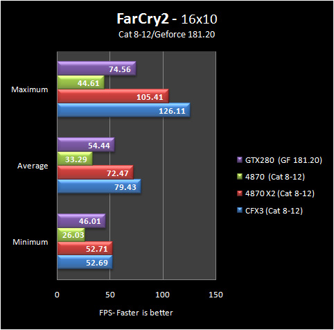 fc2 16 8 12 Part IV: Big GPU Shootout   Bringing it all Together   the Summary