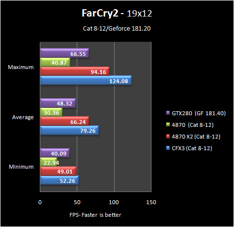 fc2 19 8 12 Part IV: Big GPU Shootout   Bringing it all Together   the Summary