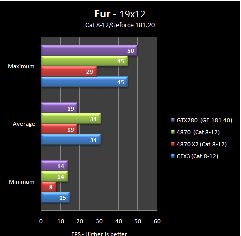fur 19 8 12 Part IV: Big GPU Shootout   Bringing it all Together   the Summary