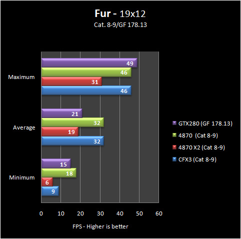 fur 19 8 9 Part IV: Big GPU Shootout   Bringing it all Together   the Summary