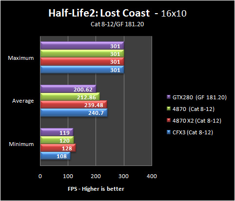 hl2 16 8 12 Part IV: Big GPU Shootout   Bringing it all Together   the Summary