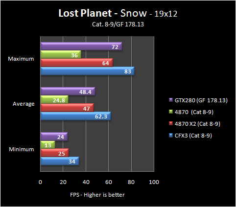 lp snow 19 8 9 Part IV: Big GPU Shootout   Bringing it all Together   the Summary