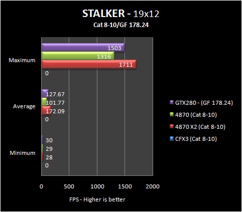 stalker 19 8 10 Part IV: Big GPU Shootout   Bringing it all Together   the Summary