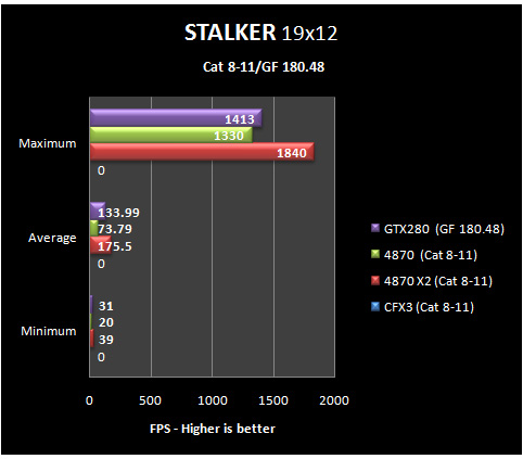 stalker 19 8 11 Part IV: Big GPU Shootout   Bringing it all Together   the Summary