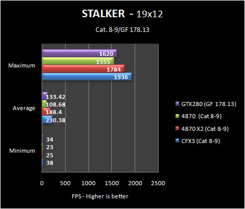 stalker 19 8 9 Part IV: Big GPU Shootout   Bringing it all Together   the Summary