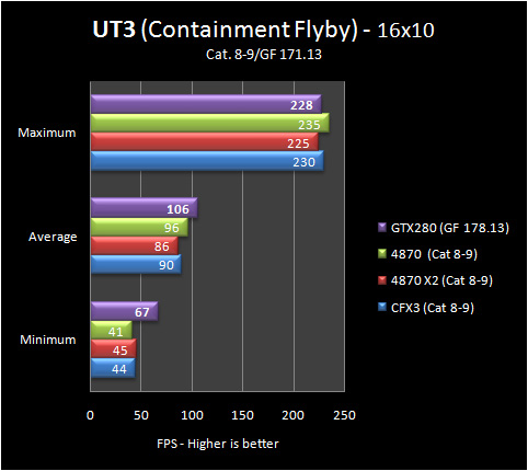 ut3 16 8 9 Part IV: Big GPU Shootout   Bringing it all Together   the Summary
