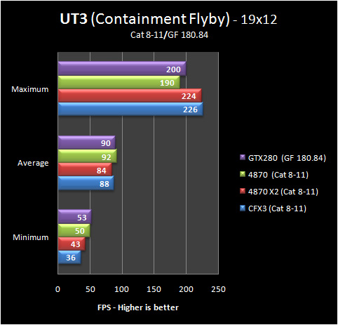 ut3 19 8 11 Part IV: Big GPU Shootout   Bringing it all Together   the Summary