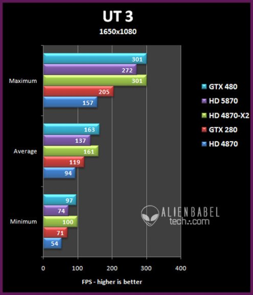 ut3 13 NVIDIAs GTX 480 Performance Testing
