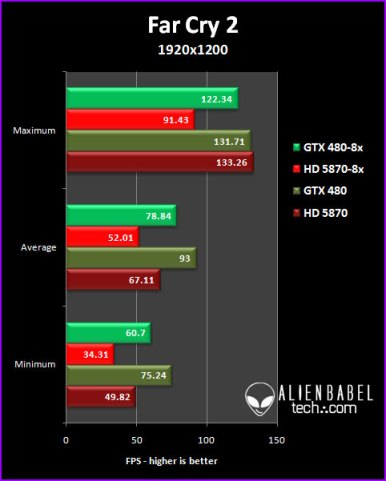 FC2 192 GTX 480 vs. HD 5870, 8x AA Performance Analysis, Part 3
