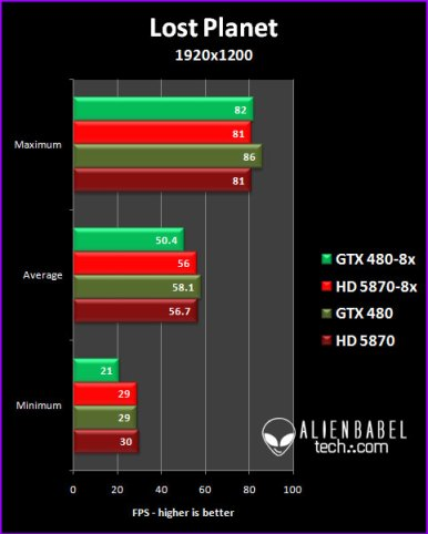 LP 191 GTX 480 vs. HD 5870, 8x AA Performance Analysis, Part 3