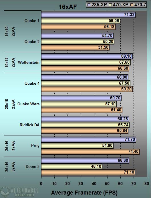 OpenGL Graph GTX470 Performance Test Part 2: Windows 7