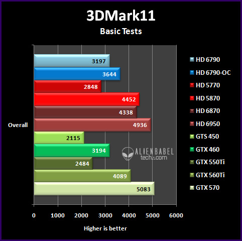 3dmark11 bt Introducing AMDs HD 6790