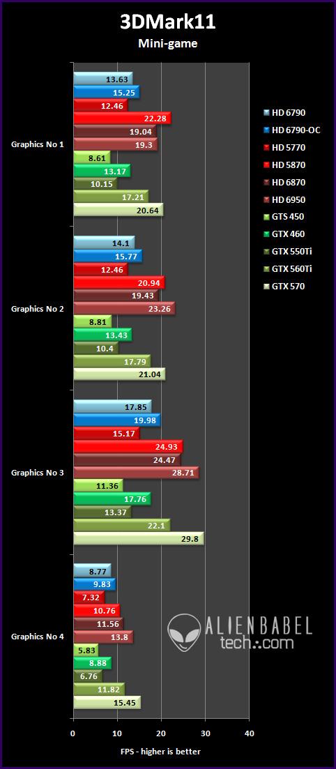 3dmark11 mg Introducing AMDs HD 6790