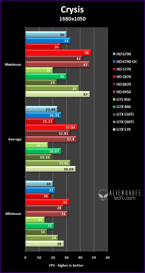 crysis 161 Introducing AMDs HD 6790
