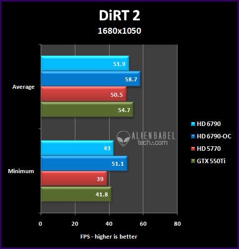 dirt2 164 Introducing AMDs HD 6790