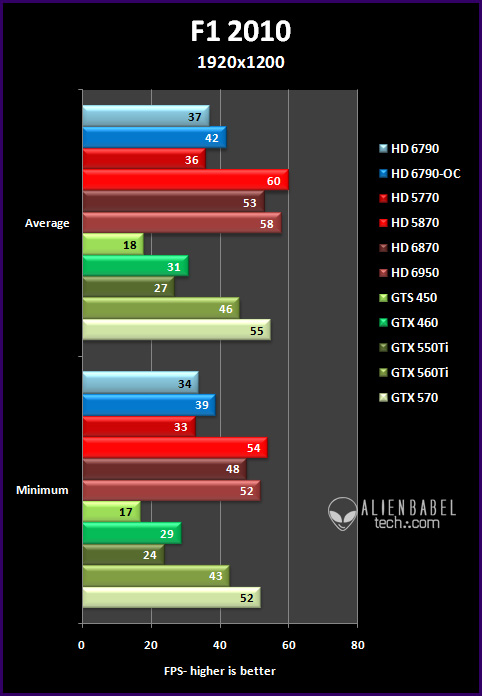 f1 191 Introducing AMDs HD 6790