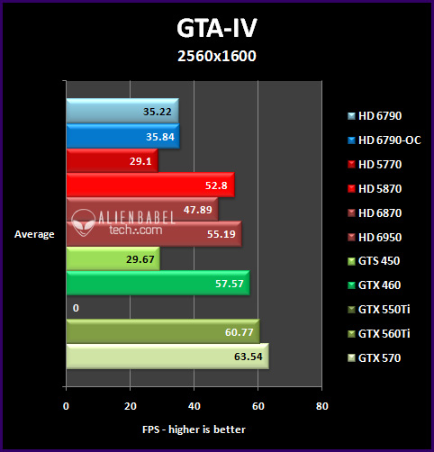 gta4 25 Introducing AMDs HD 6790