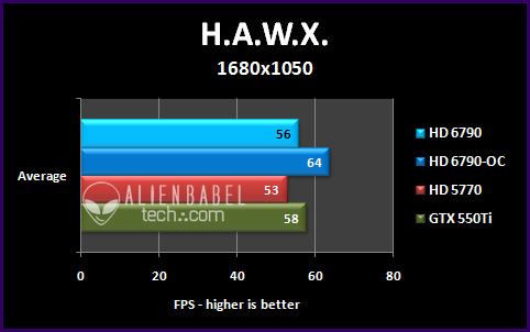 hawx 164 Introducing AMDs HD 6790