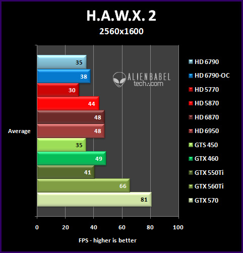 hawx 25 Introducing AMDs HD 6790