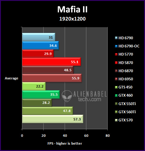 mafia2 191 Introducing AMDs HD 6790