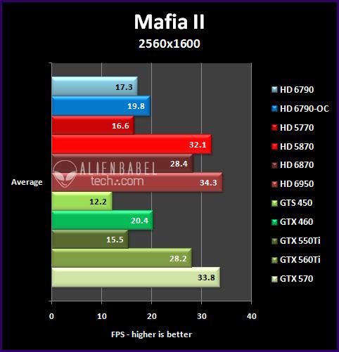 mafia2 251 Introducing AMDs HD 6790