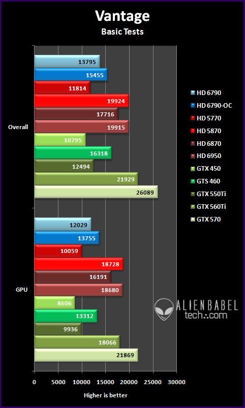 vantage bt Introducing AMDs HD 6790
