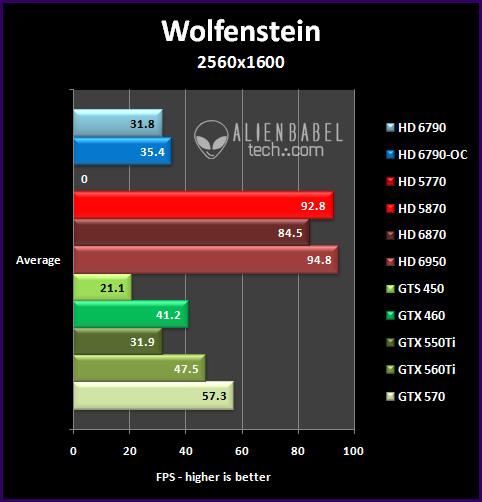 wolf 251 Introducing AMDs HD 6790