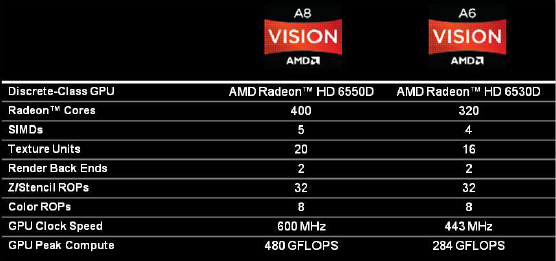 AMDsVision AMD Announces Availability for the AMD Fusion A Series desktop APU