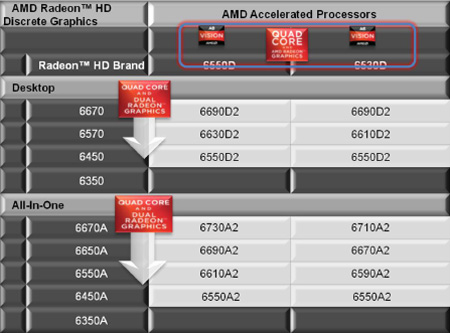 graphicsCards AMD Announces Availability for the AMD Fusion A Series desktop APU