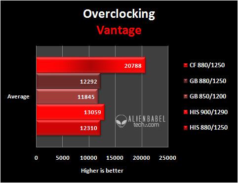 OC v The Passive Gigabyte & Overclocked HIS HD 6770 meet the EVGA GTX 550 Ti