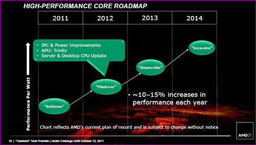 AMD roadmap AMDs FX 8150 vs. Core i7 & Phenom II   Bulldozer Arrives!