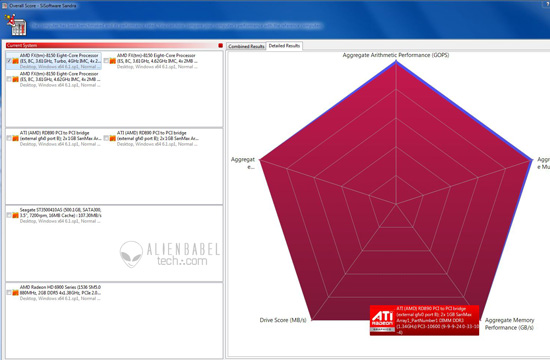 FX Sandra ArithAG AMDs FX 8150 vs. Core i7 & Phenom II   Bulldozer Arrives!
