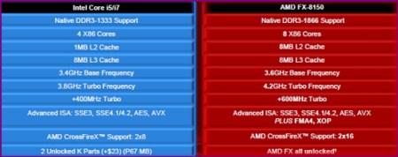 i5vs8150 AMDs FX 8150 vs. Core i7 & Phenom II   Bulldozer Arrives!