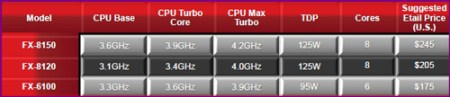 modelsprice AMDs FX 8150 vs. Core i7 & Phenom II   Bulldozer Arrives!