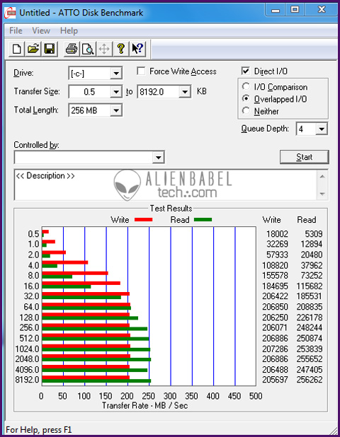 ATTO vnow Kingstons HyperX and VNow 200 SSDs turn up the heat on the Hard Disk Drive