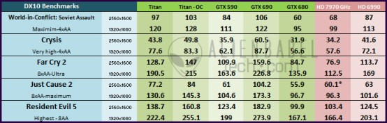 Main Cht DX101 Nvidias Titan arrives to take the performance crown   36 Performance Benchmarks